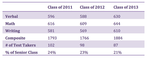 SAT scores for Class of 2013: Highest in school history