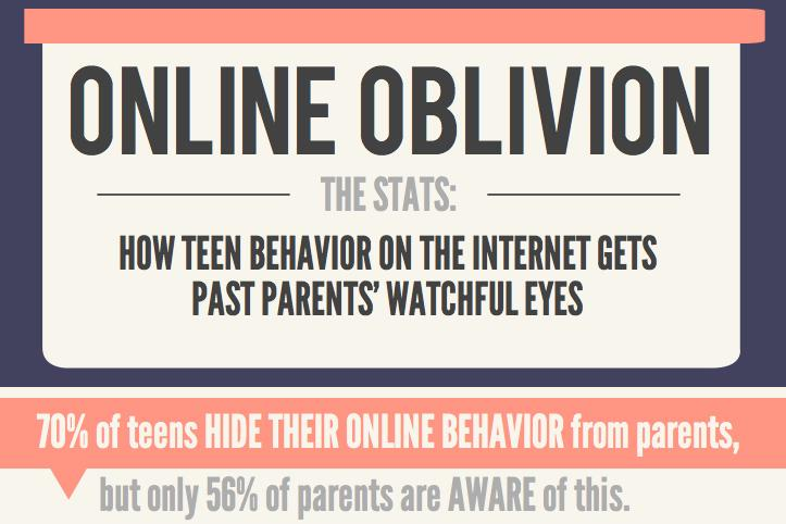 Adults on social media: Changing student behavior