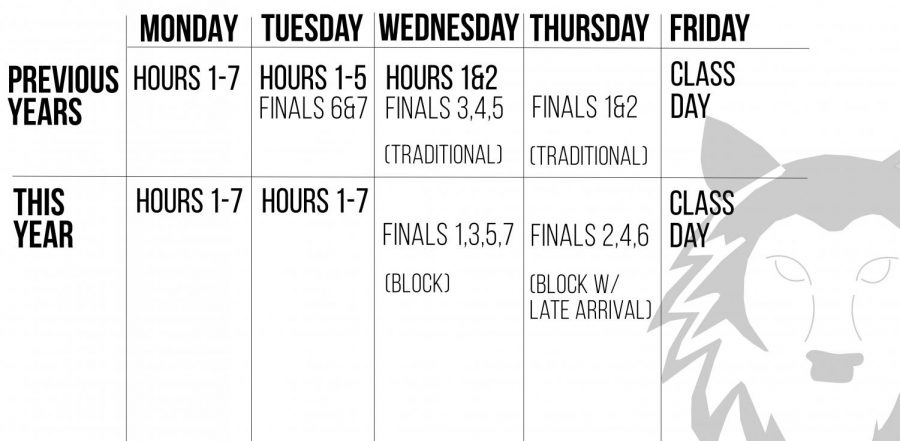 The district is implementing a new schedule for the week of finals.