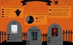 Spooky Stats