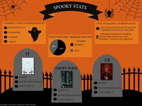 Spooky Stats