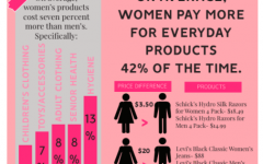 Infographic: The price of pink